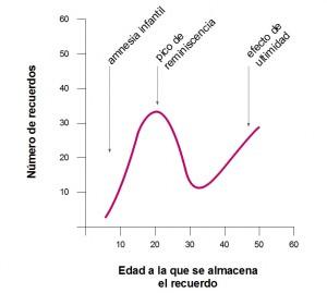picoReminiscencia